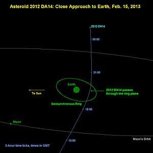 traiettoria asteroide 2012DA14