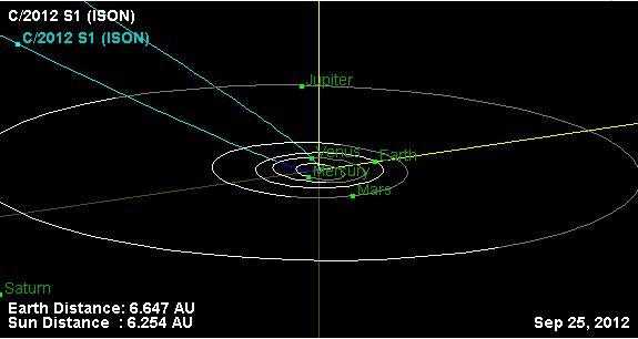 orbita della cometaC2012-S1