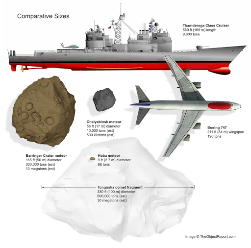 comparazione fra meteoroidi